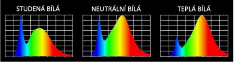 Barevné spektrum LED pásku