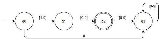 Stavový diagram konečného automatu