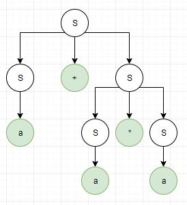 Levý derivační strom