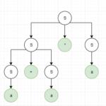 Pravý derivační strom