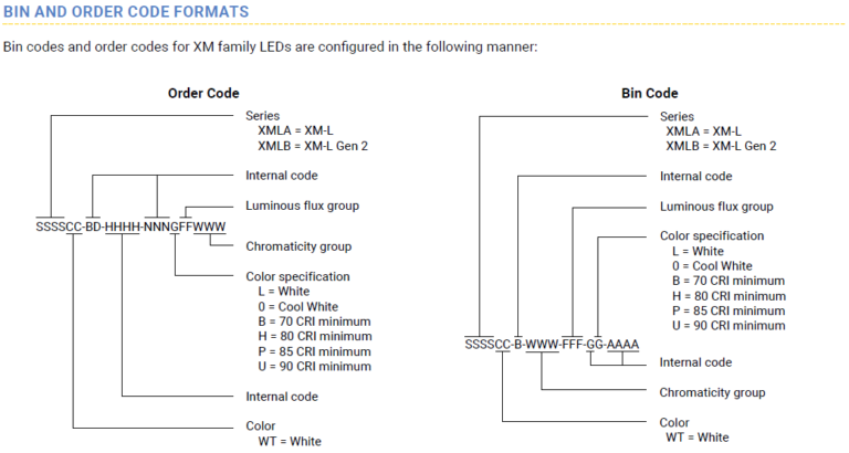 XM-L2 Code formats source:www.cree.com