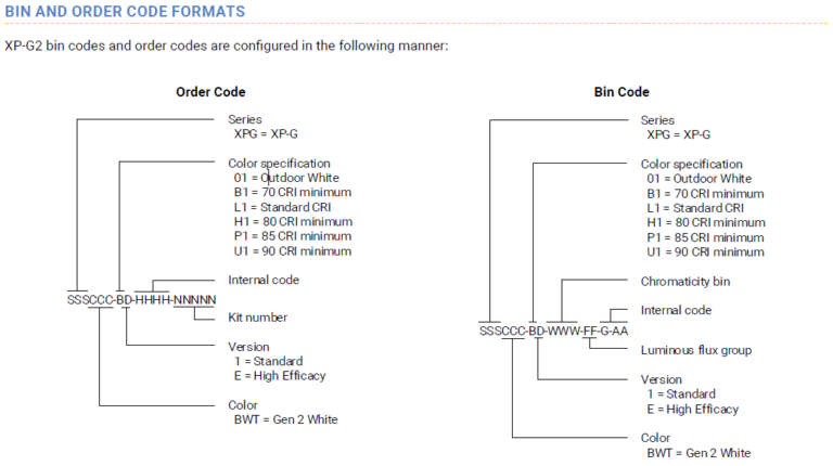 XP-G2 Code formats source:www.cree.com